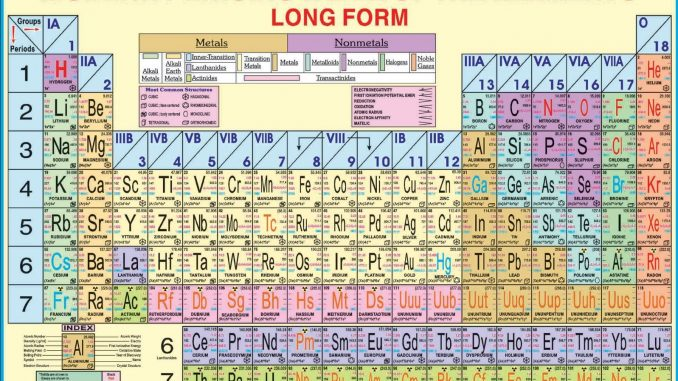 Modern Periodic Table Online Science Notes