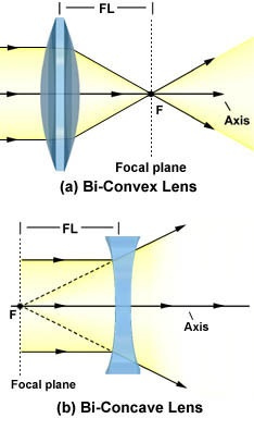 lenses terminologies related to lens and rules for drawing ray diagrams