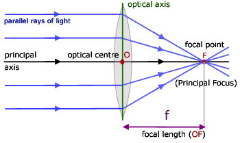 terms terminologies related to lens and rules for drawing ray diagrams