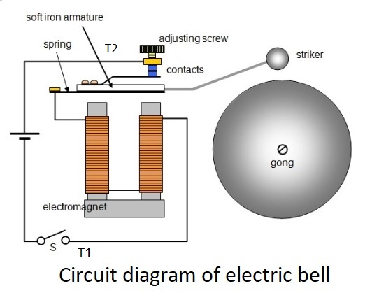 Electric bell (Construction and working mechanism) - Online ... on